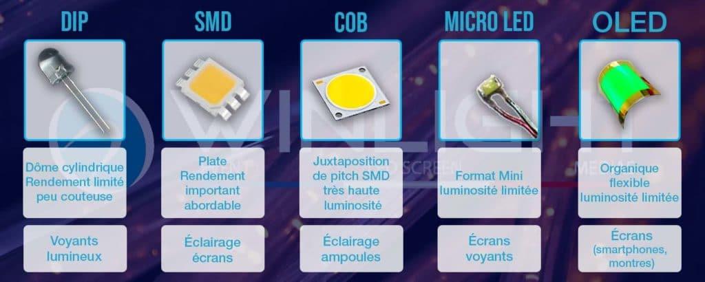 illustration différents types de LED