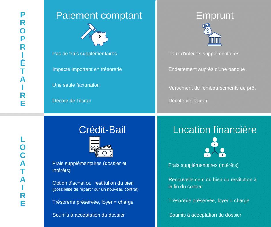 comparatif des solutions de financement d'un écran géant