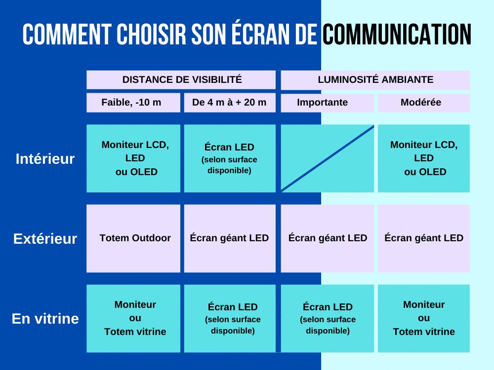 Tableau comparatif pour aider à choisir son écran de communication