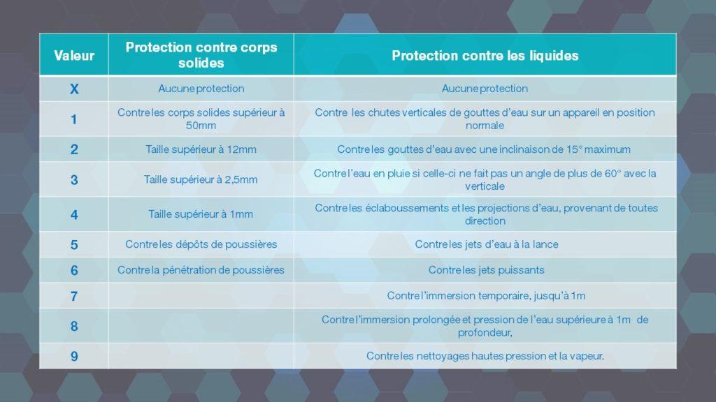 tableau indicateur des valeurs d'indice de protection